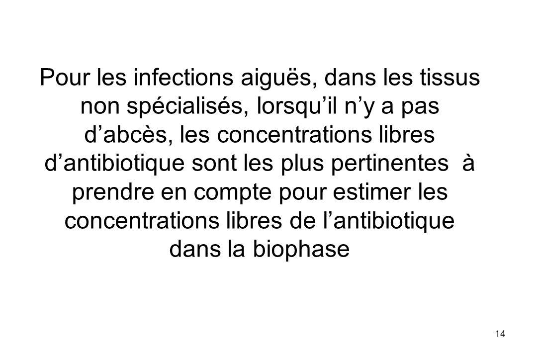 14 Pour les infections aiguës, dans les tissus non spécialisés, lorsquil ny a pas dabcès, les concentrations libres dantibiotique sont les plus pertin