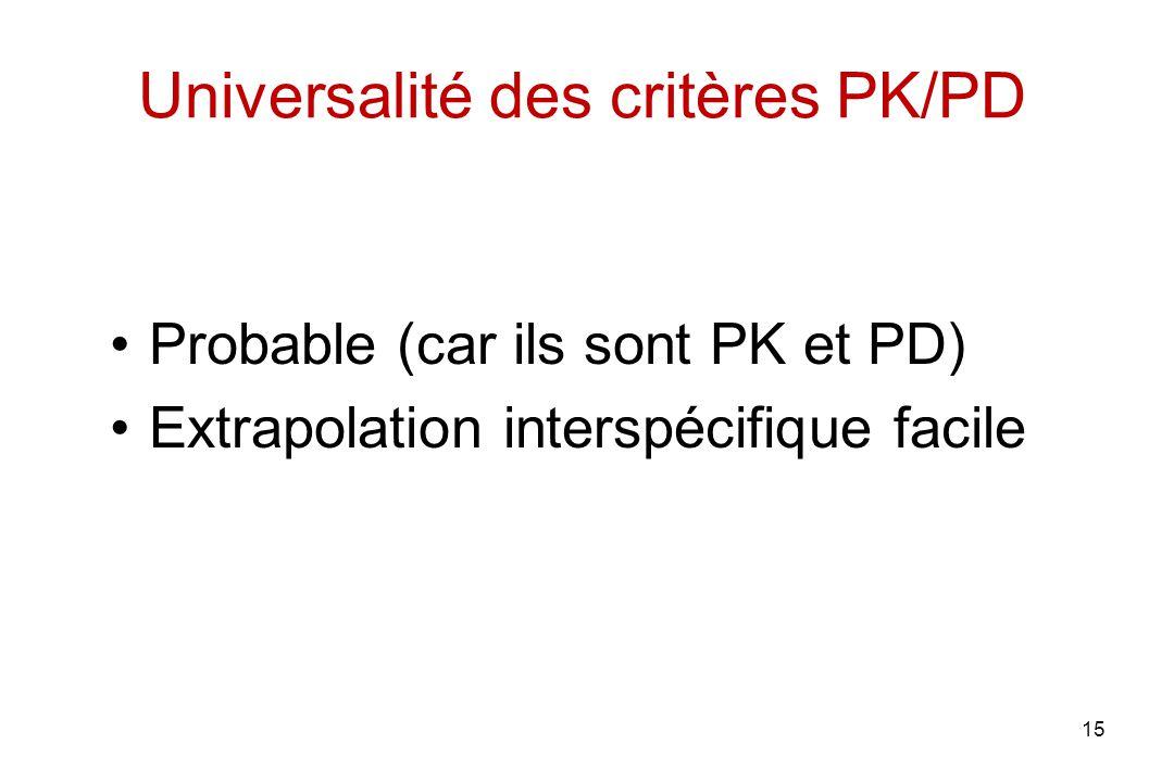 15 Universalité des critères PK/PD Probable (car ils sont PK et PD) Extrapolation interspécifique facile