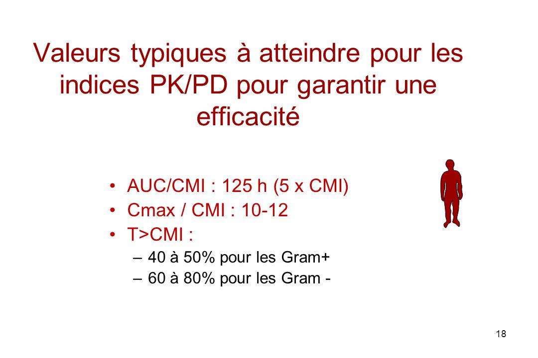 18 Valeurs typiques à atteindre pour les indices PK/PD pour garantir une efficacité AUC/CMI : 125 h (5 x CMI) Cmax / CMI : 10-12 T>CMI : –40 à 50% pou