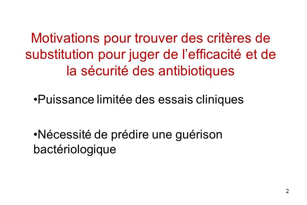 2 Motivations pour trouver des critères de substitution pour juger de lefficacité et de la sécurité des antibiotiques Puissance limitée des essais cli