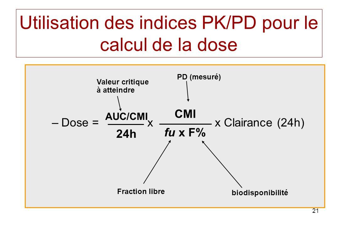21 Utilisation des indices PK/PD pour le calcul de la dose –Dose = x x Clairance (24h) AUC/CMI 24h CMI fu x F% Fraction libre biodisponibilité PD (mes