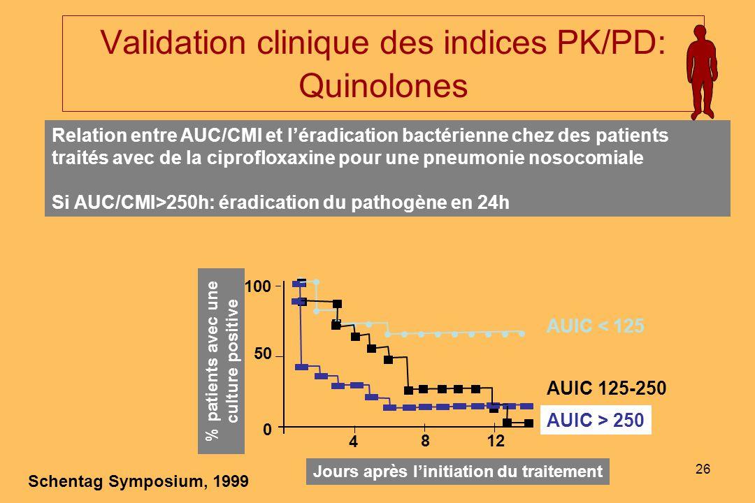 26 Validation clinique des indices PK/PD: Quinolones Relation entre AUC/CMI et léradication bactérienne chez des patients traités avec de la ciproflox