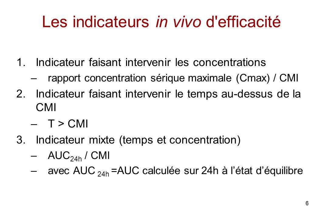 6 Les indicateurs in vivo d'efficacité 1.Indicateur faisant intervenir les concentrations –rapport concentration sérique maximale (Cmax) / CMI 2.Indic