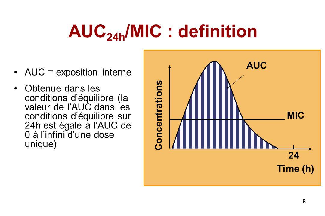 8 AUC 24h /MIC : definition AUC = exposition interne Obtenue dans les conditions déquilibre (la valeur de lAUC dans les conditions déquilibre sur 24h