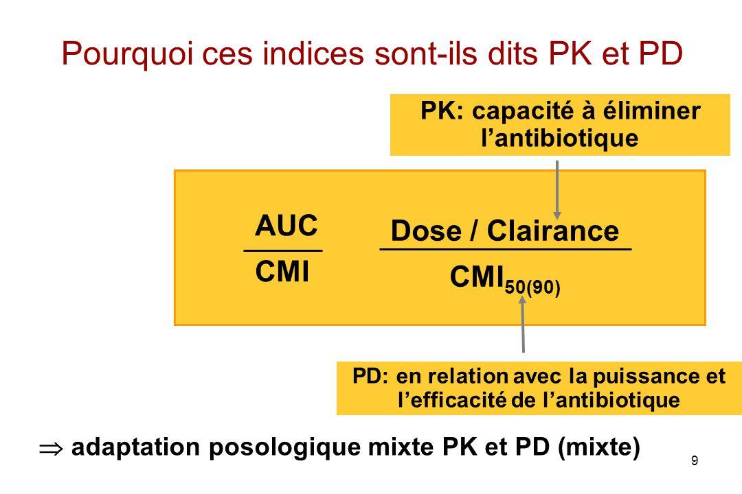 9 Pourquoi ces indices sont-ils dits PK et PD PK: capacité à éliminer lantibiotique PD: en relation avec la puissance et lefficacité de lantibiotique