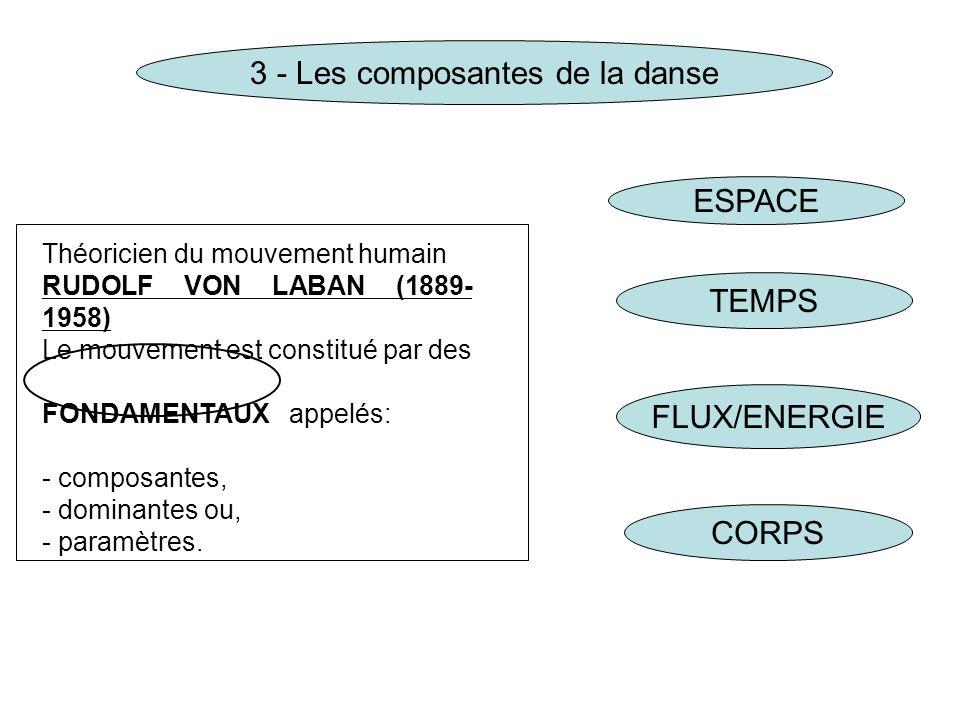 3 - Les composantes de la danse Théoricien du mouvement humain RUDOLF VON LABAN (1889- 1958) Le mouvement est constitué par des FONDAMENTAUX appelés: