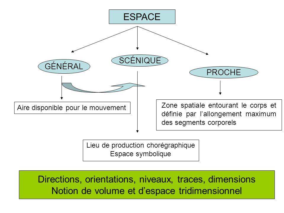 ESPACE GÉNÉRAL SCÉNIQUE PROCHE Aire disponible pour le mouvement Lieu de production chorégraphique Espace symbolique Zone spatiale entourant le corps