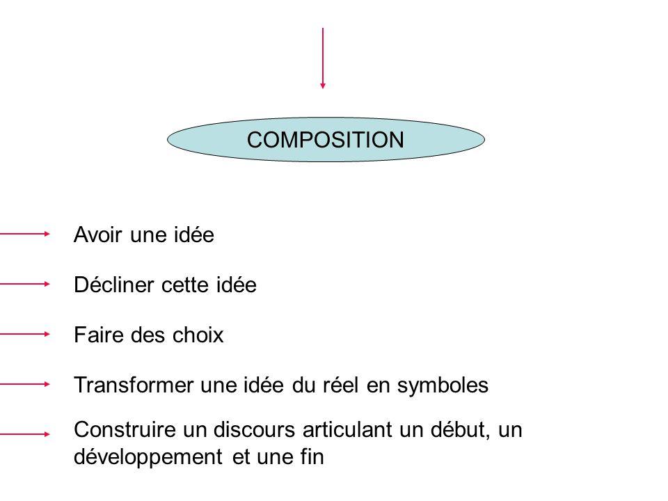 COMPOSITION Avoir une idée Construire un discours articulant un début, un développement et une fin Transformer une idée du réel en symboles Décliner c