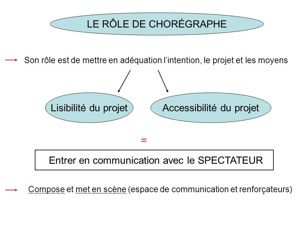 LE RÔLE DE CHORÉGRAPHE Son rôle est de mettre en adéquation lintention, le projet et les moyens Lisibilité du projetAccessibilité du projet Entrer en