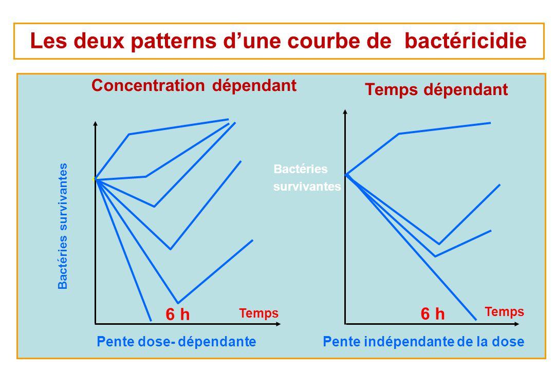 10 Bactéries survivantes Concentration dépendant Bactéries survivantes Temps dépendant Temps 6 h Temps 6 h Les deux patterns dune courbe de bactéricid