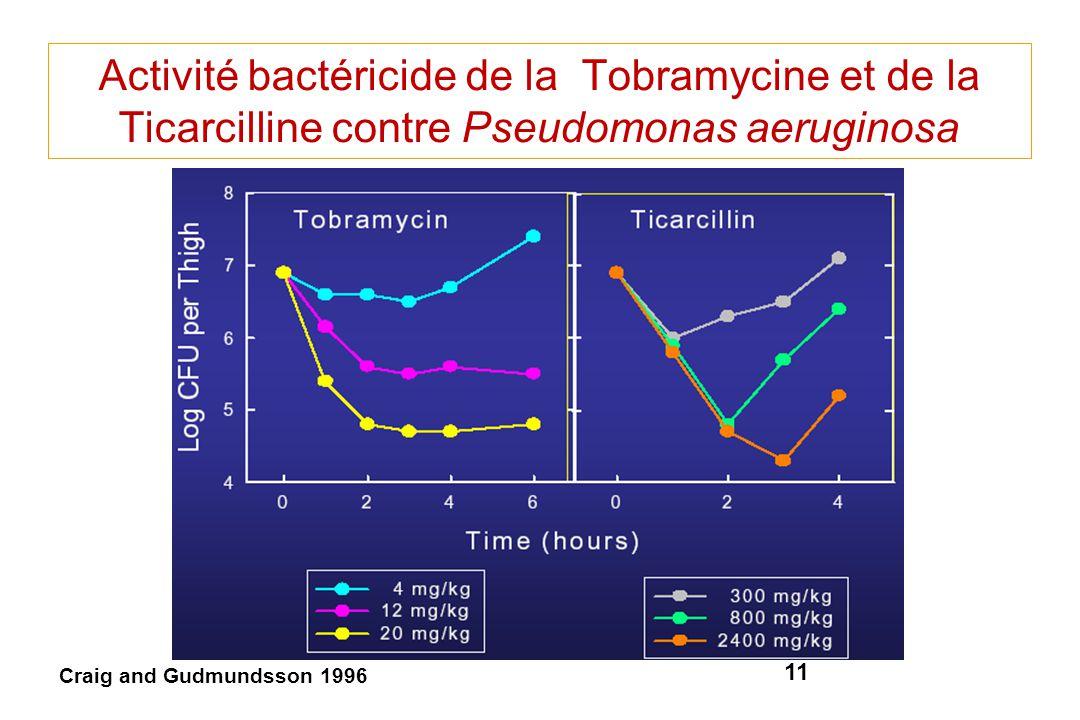 11 Activité bactéricide de la Tobramycine et de la Ticarcilline contre Pseudomonas aeruginosa Craig and Gudmundsson 1996