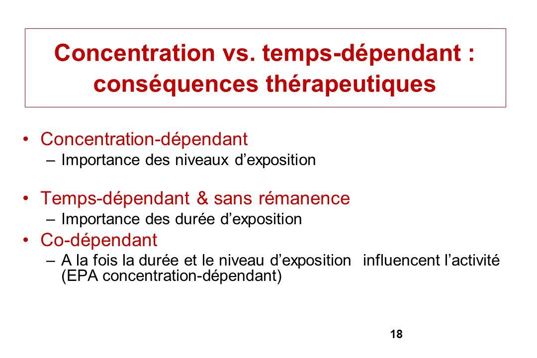 18 Concentration vs. temps-dépendant : conséquences thérapeutiques Concentration-dépendant –Importance des niveaux dexposition Temps-dépendant & sans