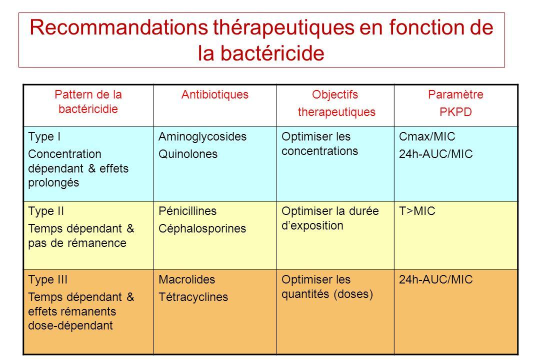 Recommandations thérapeutiques en fonction de la bactéricide Pattern de la bactéricidie AntibiotiquesObjectifs therapeutiques Paramètre PKPD Type I Co
