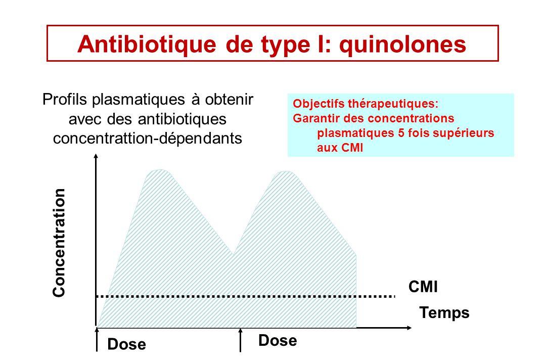 CMI Dose Concentration Temps Antibiotique de type I: quinolones Profils plasmatiques à obtenir avec des antibiotiques concentrattion-dépendants Object