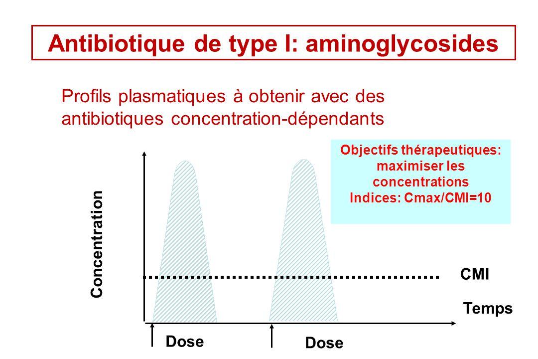Antibiotique de type I: aminoglycosides Profils plasmatiques à obtenir avec des antibiotiques concentration-dépendants CMI Dose Concentration Temps Ob