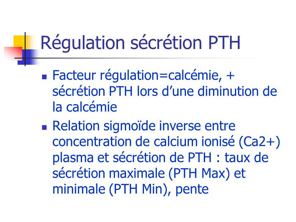 Régulation sécrétion PTH Facteur régulation=calcémie, + sécrétion PTH lors dune diminution de la calcémie Relation sigmoïde inverse entre concentratio