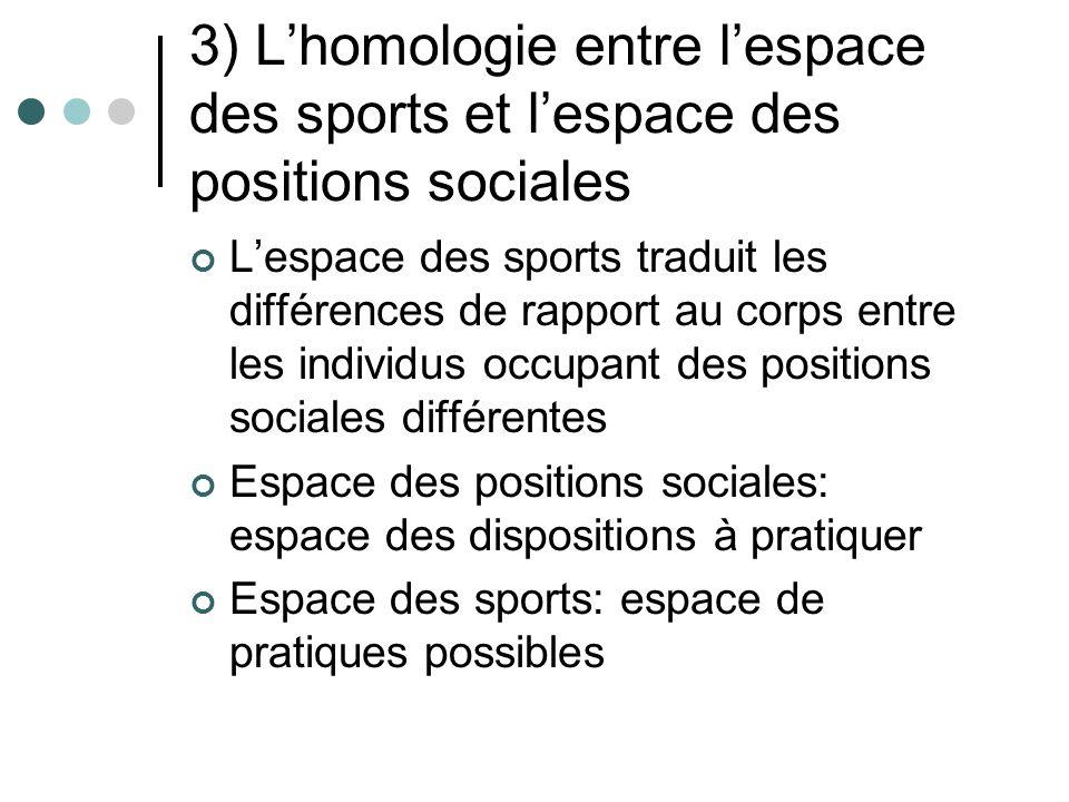 3) Lhomologie entre lespace des sports et lespace des positions sociales Lespace des sports traduit les différences de rapport au corps entre les indi