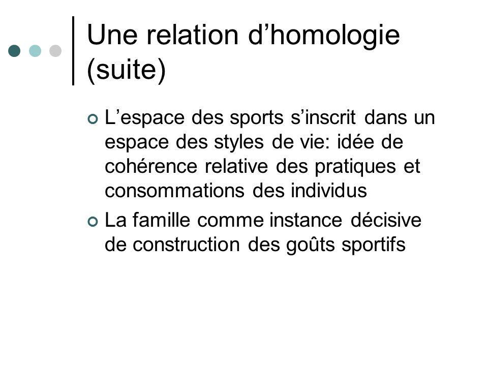 Une relation dhomologie (suite) Lespace des sports sinscrit dans un espace des styles de vie: idée de cohérence relative des pratiques et consommation