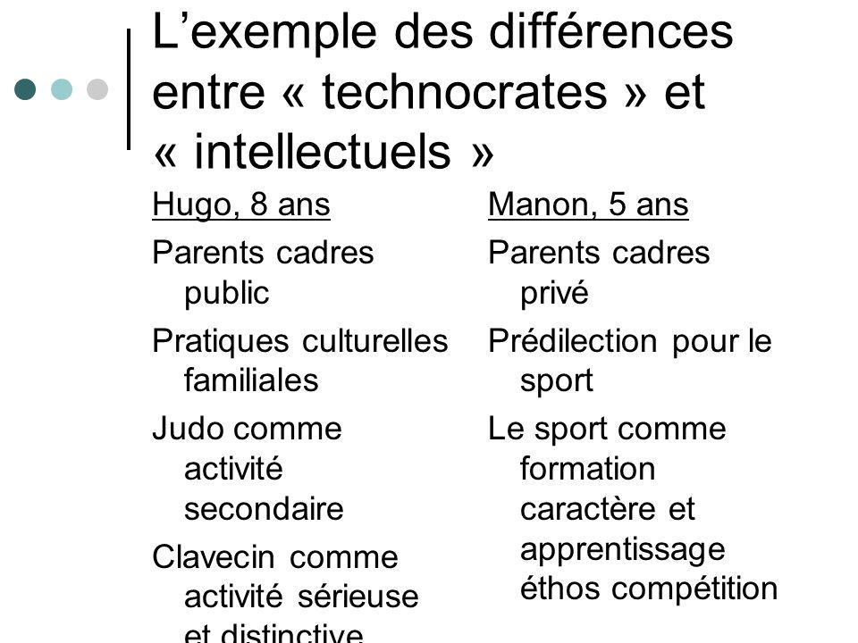 Lexemple des différences entre « technocrates » et « intellectuels » Hugo, 8 ans Parents cadres public Pratiques culturelles familiales Judo comme act