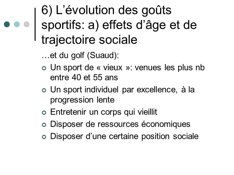 6) Lévolution des goûts sportifs: a) effets dâge et de trajectoire sociale …et du golf (Suaud): Un sport de « vieux »: venues les plus nb entre 40 et