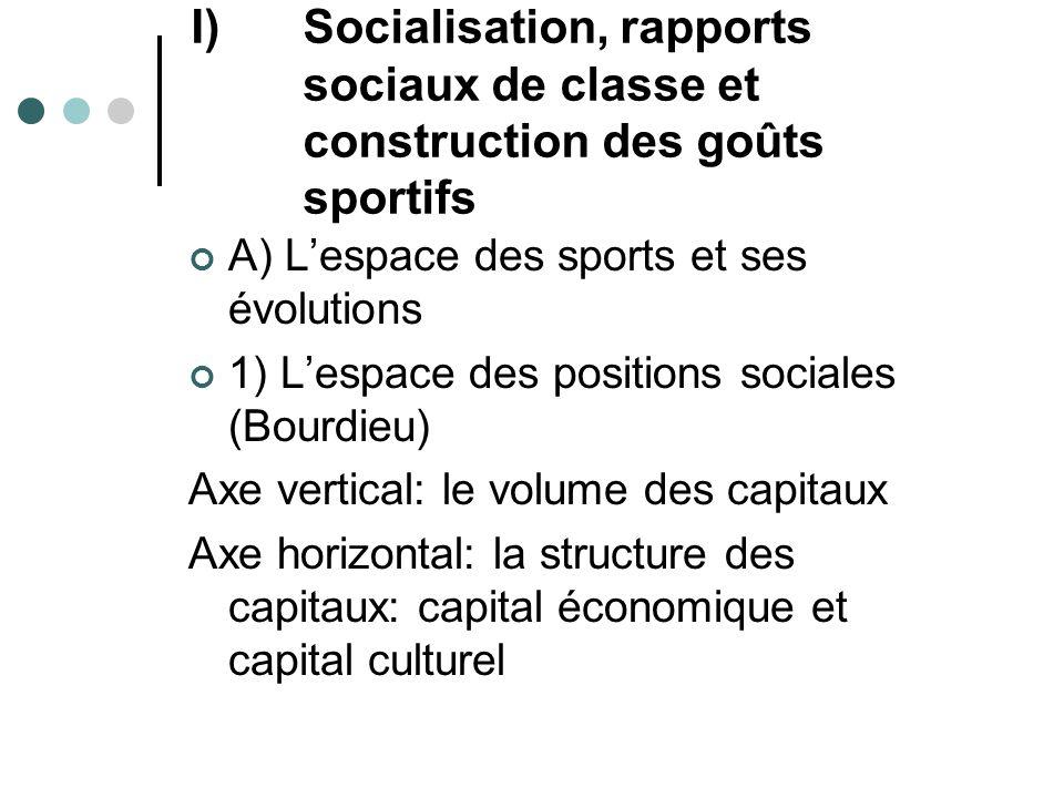 I)Socialisation, rapports sociaux de classe et construction des goûts sportifs A) Lespace des sports et ses évolutions 1) Lespace des positions social