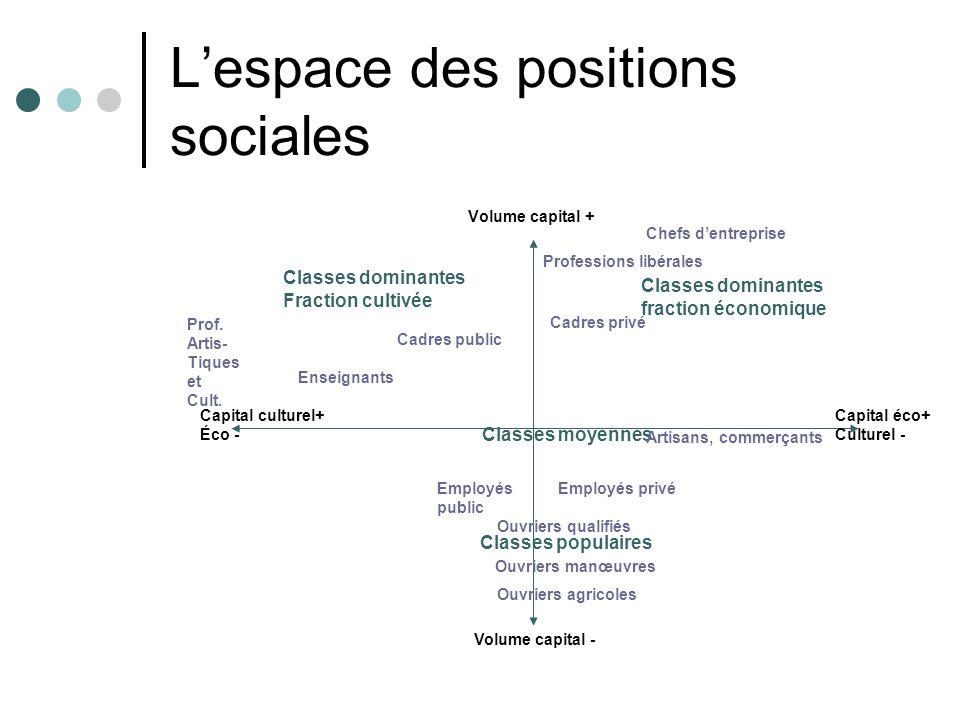 Lespace des positions sociales Volume capital + Volume capital - Classes moyennes Classes populaires Employés public Classes dominantes Fraction culti