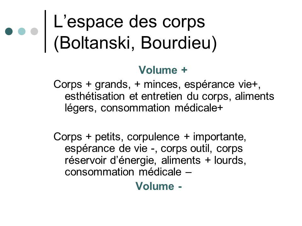 Lespace des corps (Boltanski, Bourdieu) Volume + Corps + grands, + minces, espérance vie+, esthétisation et entretien du corps, aliments légers, conso