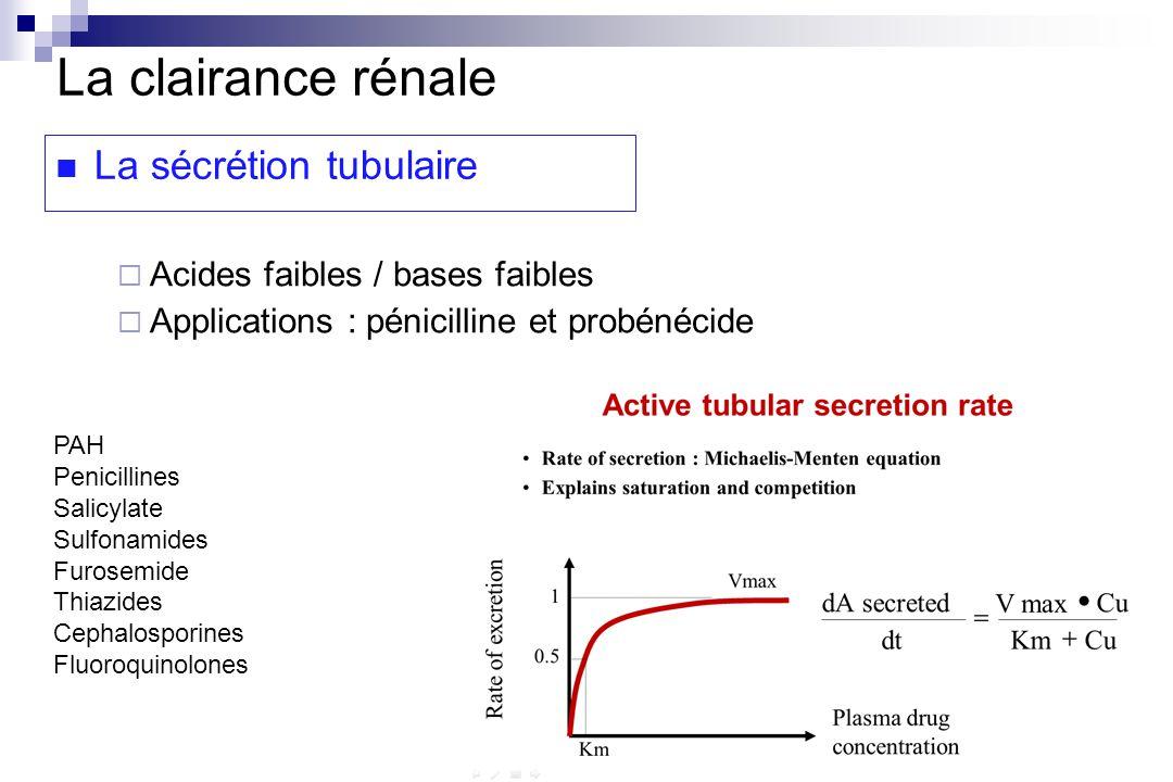 La clairance rénale La sécrétion tubulaire Acides faibles / bases faibles Applications : pénicilline et probénécide PAH Penicillines Salicylate Sulfonamides Furosemide Thiazides Cephalosporines Fluoroquinolones