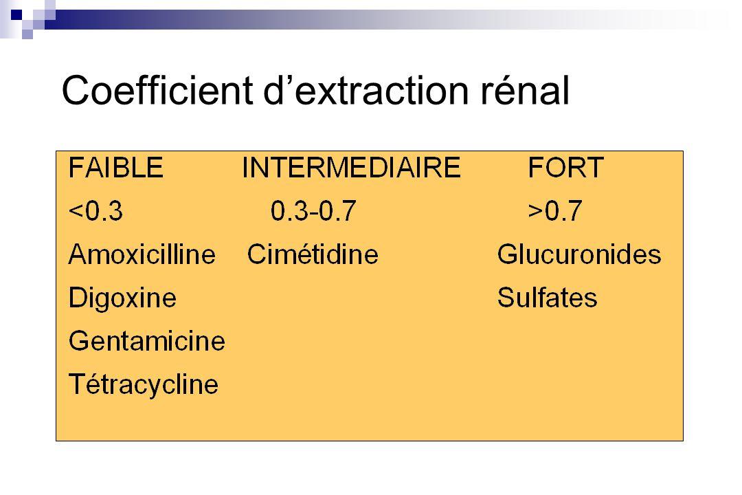 Coefficient dextraction rénal