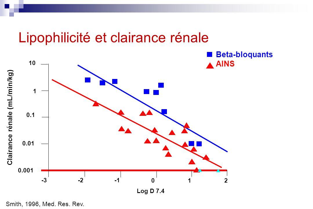 Lipophilicité et clairance rénale Smith, 1996, Med. Res. Rev. Log D 7.4 Beta-bloquants AINS 2 1 0 -2 -3 0.001 0.01 0.1 1 10 Clairance rénale (mL/min/k