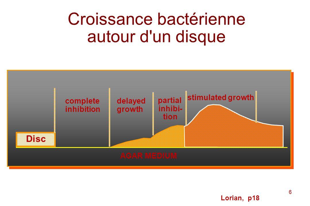 17 Lorian, p37 Droite de concordance On notera lextrême dispersion des diamètres pour une CMI donnée ce qui veut dire quun antibiogramme est peu précis pour informer sur une CMI