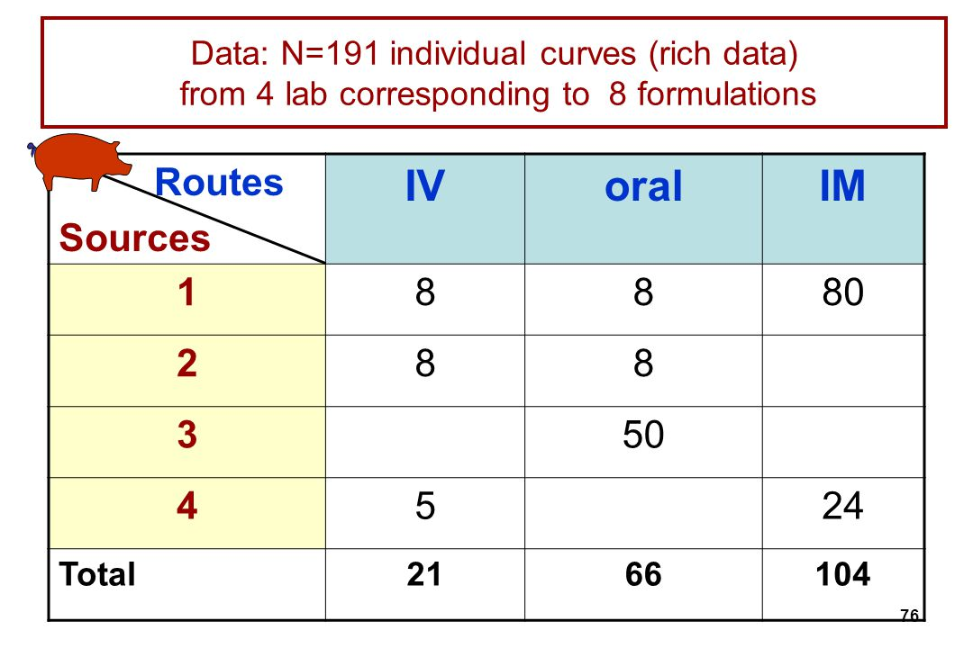 76 Data: N=191 individual curves (rich data) from 4 lab corresponding to 8 formulations Routes Sources IVoralIM 18880 288 350 4524 Total2166104