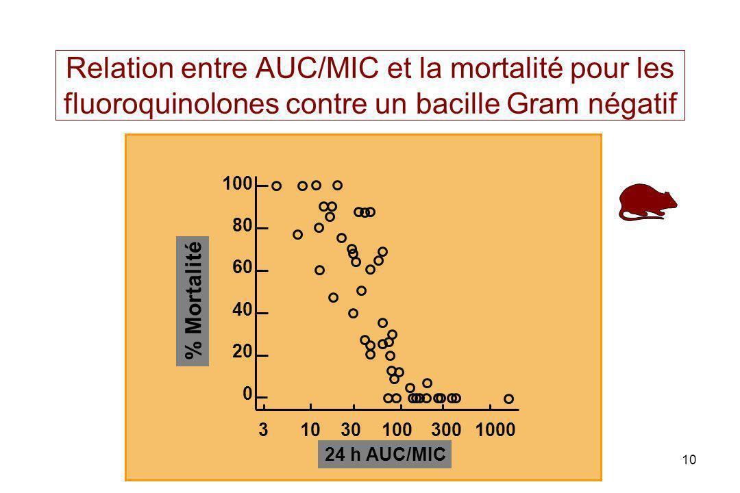 PL toutain Ecole Vétérinaire Toulouse10 Relation entre AUC/MIC et la mortalité pour les fluoroquinolones contre un bacille Gram négatif 310301003001000 0 20 40 60 80 100 % Mortalité 24 h AUC/MIC