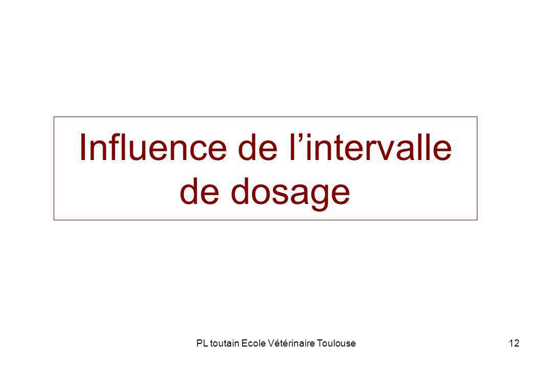 PL toutain Ecole Vétérinaire Toulouse12 Influence de lintervalle de dosage