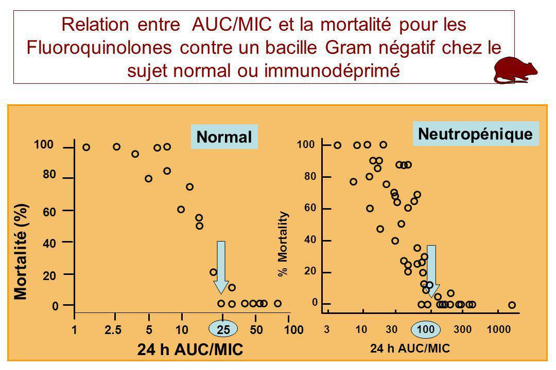 PL toutain Ecole Vétérinaire Toulouse15 Relation entre AUC/MIC et la mortalité pour les Fluoroquinolones contre un bacille Gram négatif chez le sujet normal ou immunodéprimé 24 h AUC/MIC Mortalité (%) 24 h AUC/MIC