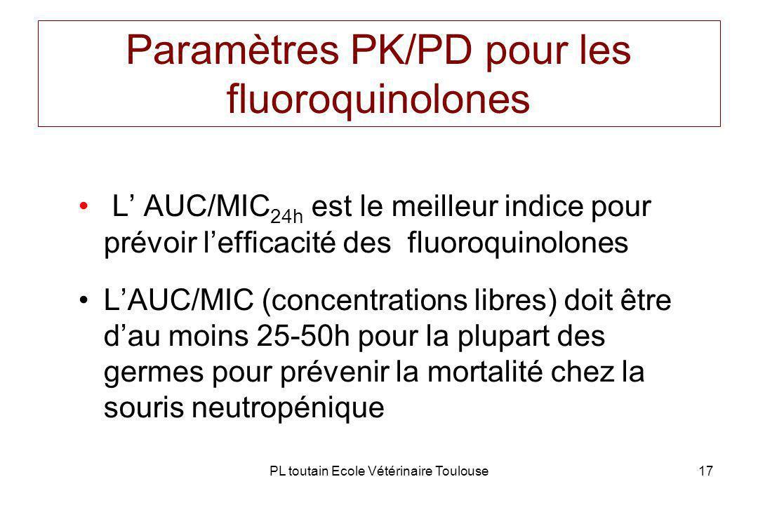 PL toutain Ecole Vétérinaire Toulouse17 Paramètres PK/PD pour les fluoroquinolones L AUC/MIC 24h est le meilleur indice pour prévoir lefficacité des fluoroquinolones LAUC/MIC (concentrations libres) doit être dau moins 25-50h pour la plupart des germes pour prévenir la mortalité chez la souris neutropénique