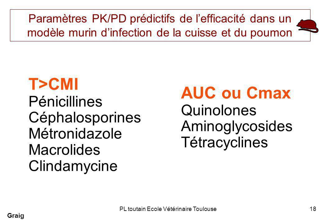 PL toutain Ecole Vétérinaire Toulouse18 Paramètres PK/PD prédictifs de lefficacité dans un modèle murin dinfection de la cuisse et du poumon Graig T>CMI Pénicillines Céphalosporines Métronidazole Macrolides Clindamycine AUC ou Cmax Quinolones Aminoglycosides Tétracyclines