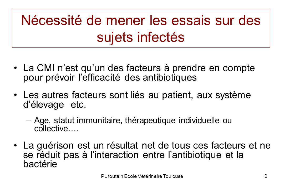 PL toutain Ecole Vétérinaire Toulouse2 Nécessité de mener les essais sur des sujets infectés La CMI nest quun des facteurs à prendre en compte pour prévoir lefficacité des antibiotiques Les autres facteurs sont liés au patient, aux système délevage etc.