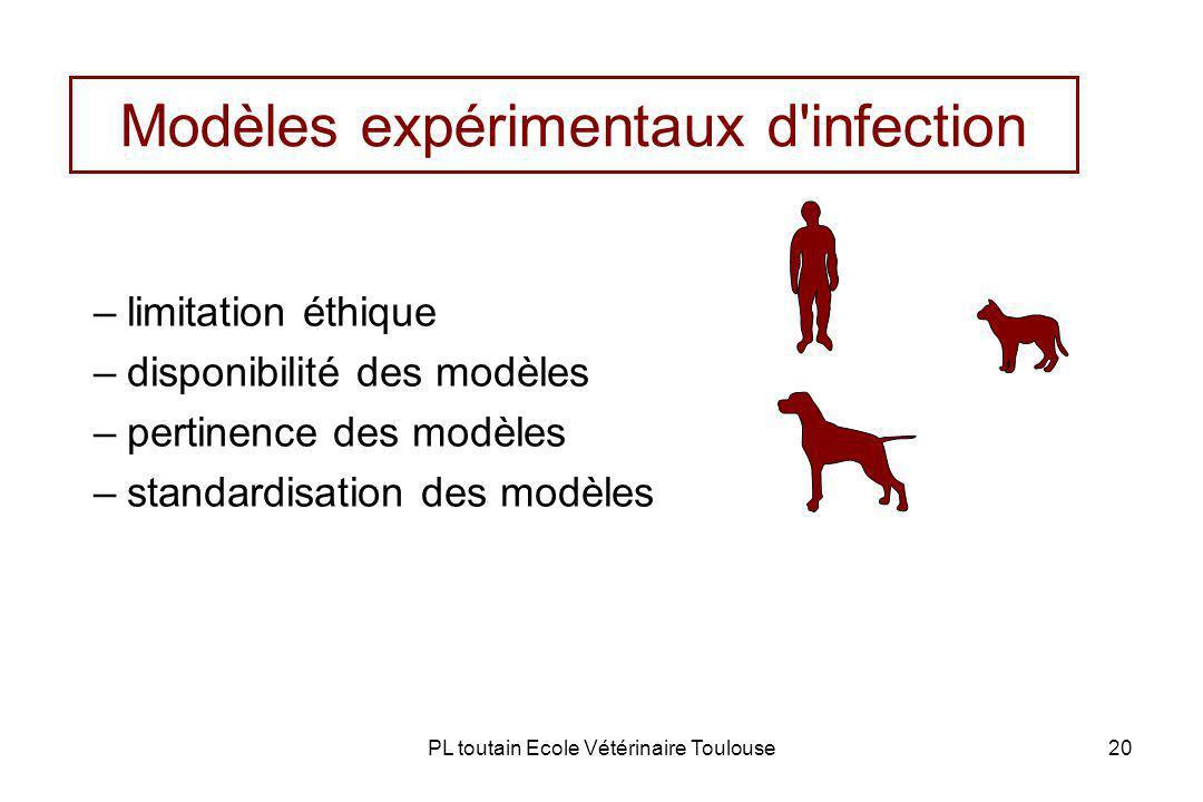 PL toutain Ecole Vétérinaire Toulouse20 –limitation éthique –disponibilité des modèles –pertinence des modèles –standardisation des modèles Modèles expérimentaux d infection