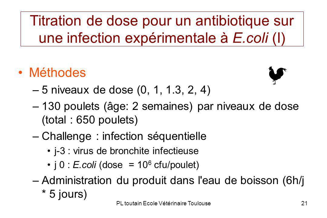 PL toutain Ecole Vétérinaire Toulouse21 Titration de dose pour un antibiotique sur une infection expérimentale à E.coli (I) Méthodes –5 niveaux de dose (0, 1, 1.3, 2, 4) –130 poulets (âge: 2 semaines) par niveaux de dose (total : 650 poulets) –Challenge : infection séquentielle j-3 : virus de bronchite infectieuse j 0 : E.coli (dose = 10 6 cfu/poulet) –Administration du produit dans l eau de boisson (6h/j * 5 jours)