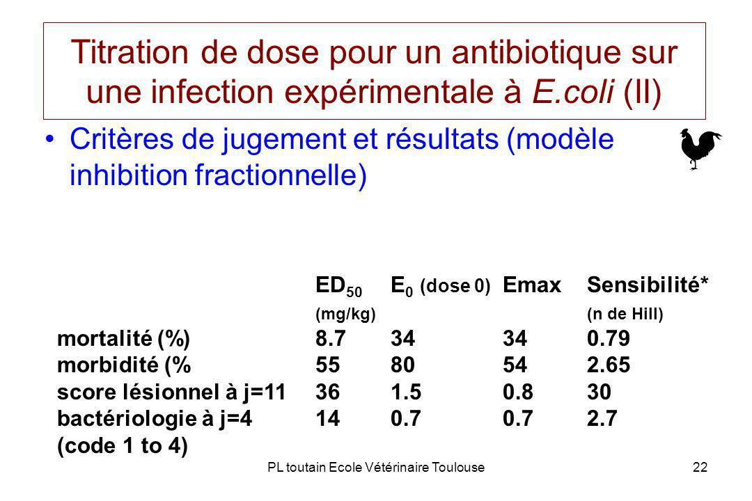 PL toutain Ecole Vétérinaire Toulouse22 Titration de dose pour un antibiotique sur une infection expérimentale à E.coli (II) Critères de jugement et résultats (modèle inhibition fractionnelle) ED 50 E 0 (dose 0) EmaxSensibilité* (mg/kg)(n de Hill) mortalité (%)8.734340.79 morbidité (%5580542.65 score lésionnel à j=11361.50.830 bactériologie à j=4140.70.72.7 (code 1 to 4)