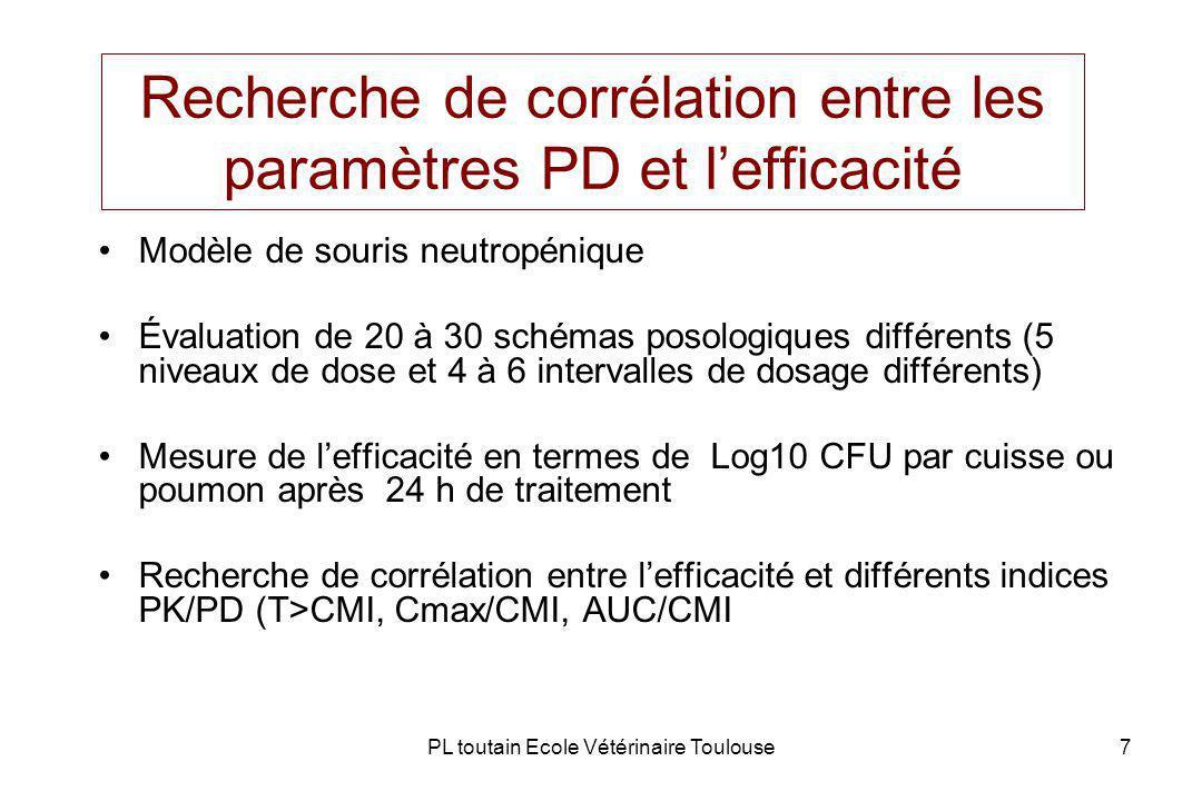 PL toutain Ecole Vétérinaire Toulouse7 Recherche de corrélation entre les paramètres PD et lefficacité Modèle de souris neutropénique Évaluation de 20 à 30 schémas posologiques différents (5 niveaux de dose et 4 à 6 intervalles de dosage différents) Mesure de lefficacité en termes de Log10 CFU par cuisse ou poumon après 24 h de traitement Recherche de corrélation entre lefficacité et différents indices PK/PD (T>CMI, Cmax/CMI, AUC/CMI