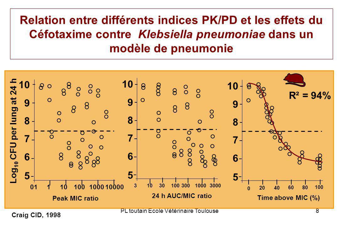 PL toutain Ecole Vétérinaire Toulouse8 Relation entre différents indices PK/PD et les effets du Céfotaxime contre Klebsiella pneumoniae dans un modèle de pneumonie Craig CID, 1998