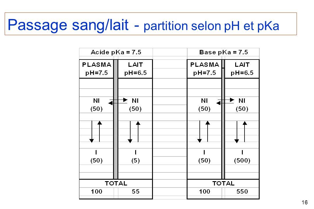 16 Passage sang/lait - partition selon pH et pKa