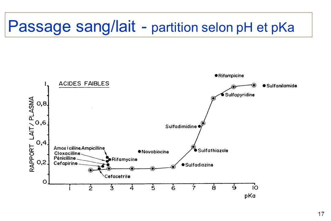 17 Passage sang/lait - partition selon pH et pKa