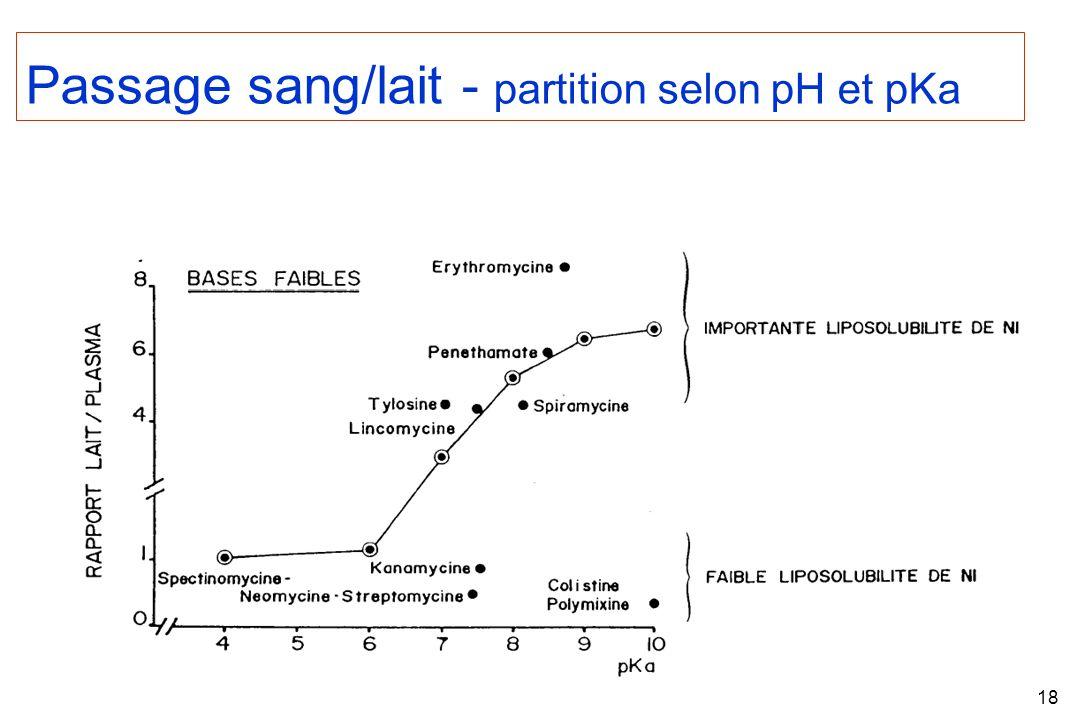 18 Passage sang/lait - partition selon pH et pKa