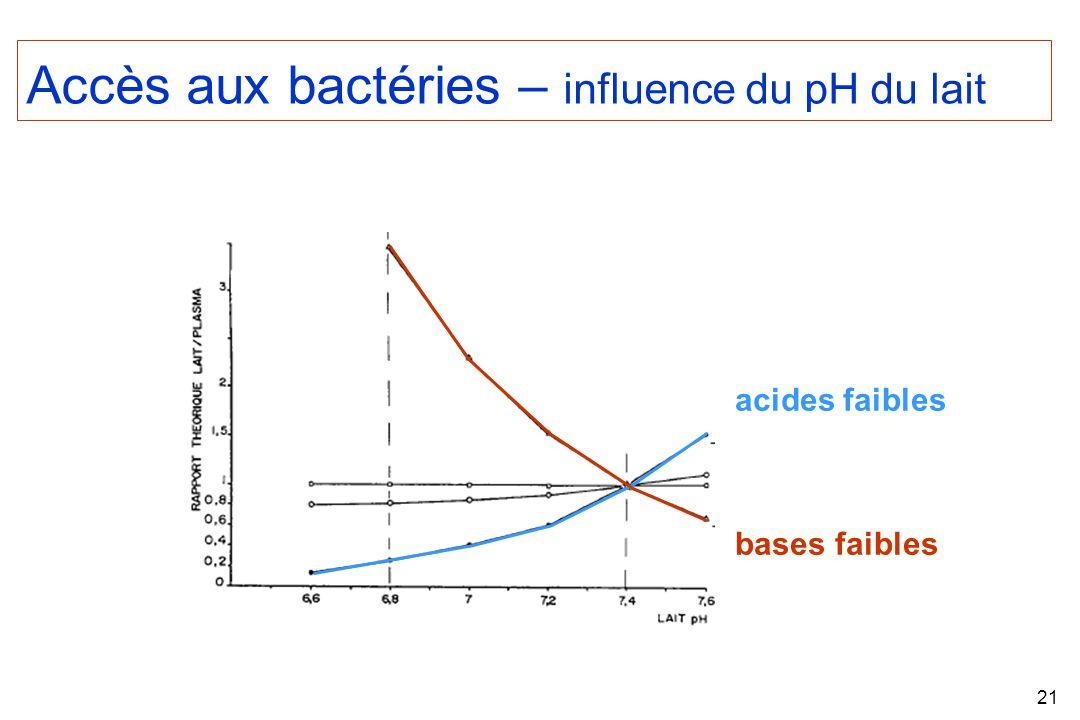 21 Accès aux bactéries – influence du pH du lait acides faibles bases faibles