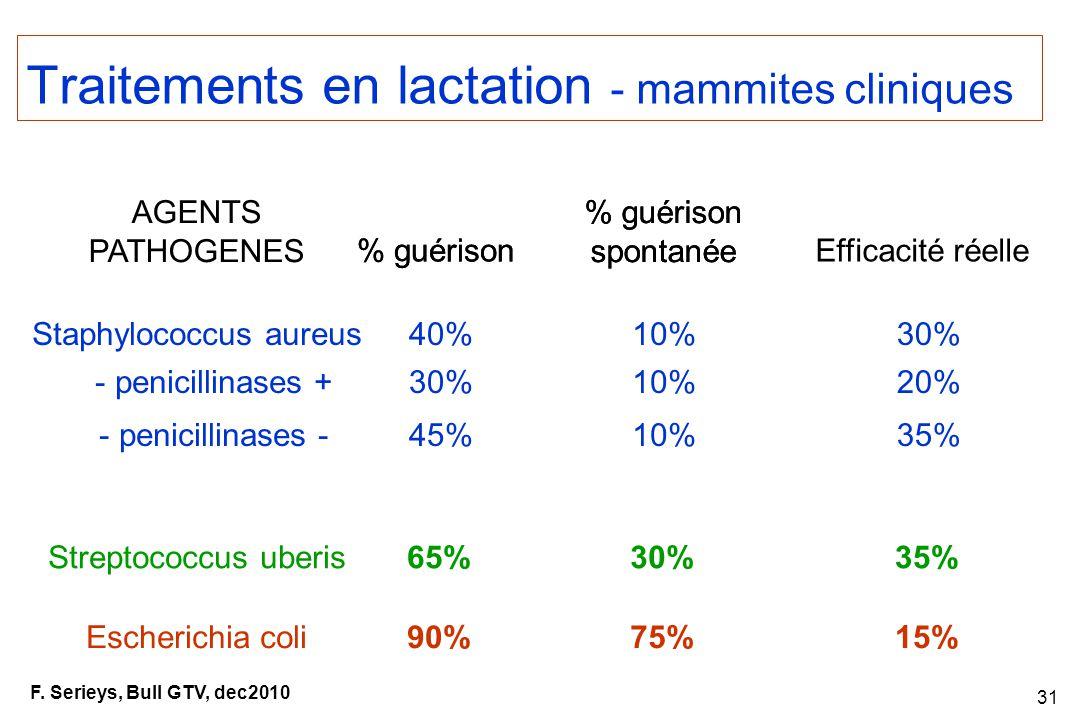 31 AGENTS PATHOGENES Staphylococcus aureus - penicillinases + - penicillinases - % guérison spontanée Efficacité réelle 75% Traitements en lactation - mammites cliniques Streptococcus uberis Escherichia coli15%90% 30%35%65% 40% 30% 45% 10% 30% 20% 35% % guérison spontanée F.
