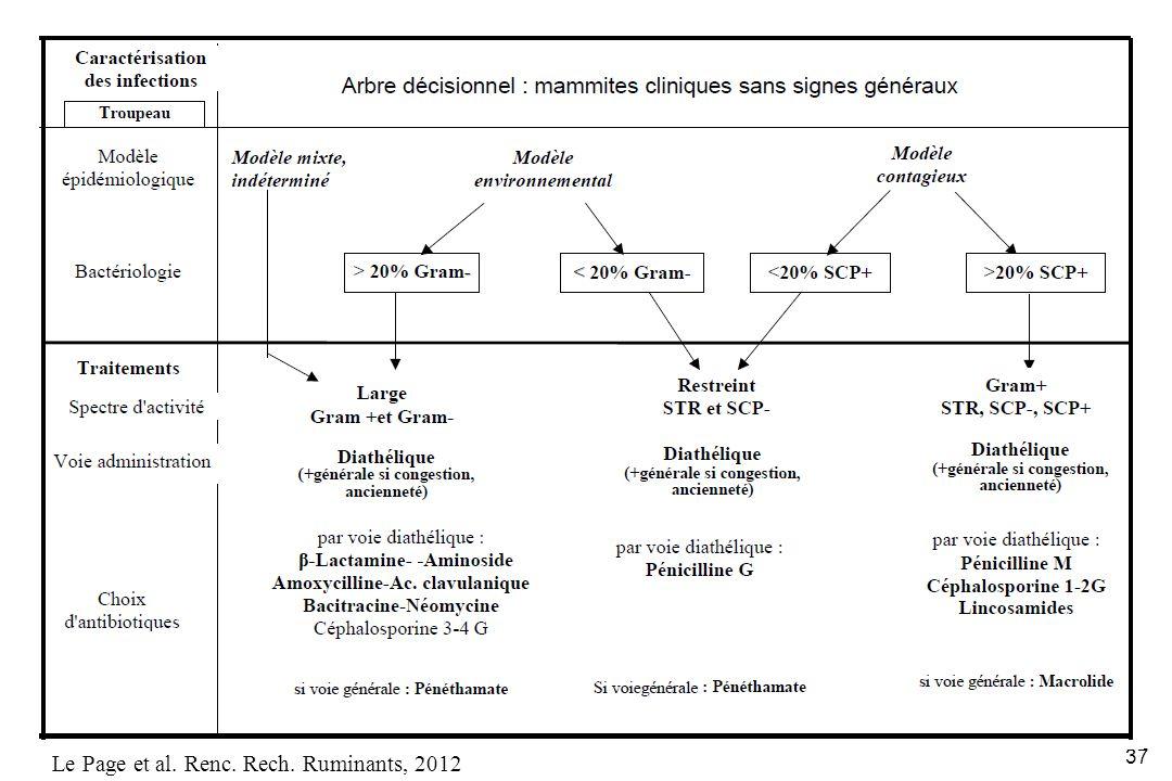 37 Le Page et al. Renc. Rech. Ruminants, 2012