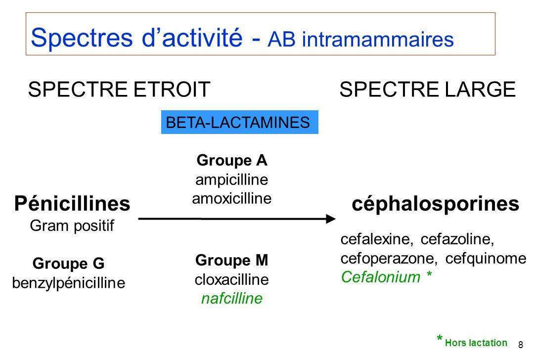 8 BETA-LACTAMINES Spectres dactivité - AB intramammaires SPECTRE ETROITSPECTRE LARGE Pénicillines Gram positif céphalosporines Groupe G benzylpénicilline Groupe M cloxacilline nafcilline cefalexine, cefazoline, cefoperazone, cefquinome Cefalonium * Groupe A ampicilline amoxicilline * Hors lactation